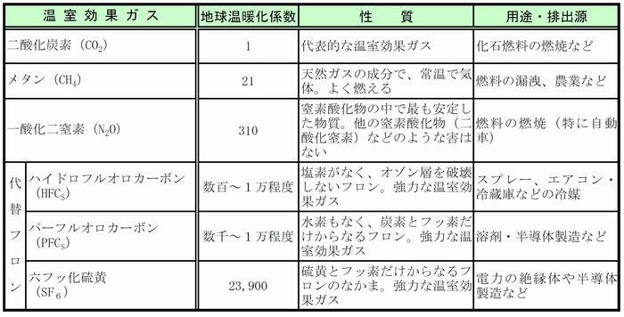 1.温暖化することの問題点2.温暖化問題 世界と日本の取り組み3.温暖化のメカニズム4.将来予測5.京都議定書と京都メカニズム6.千葉県の地球温暖化対策7.私たちに出来ることは(一般家庭向け)